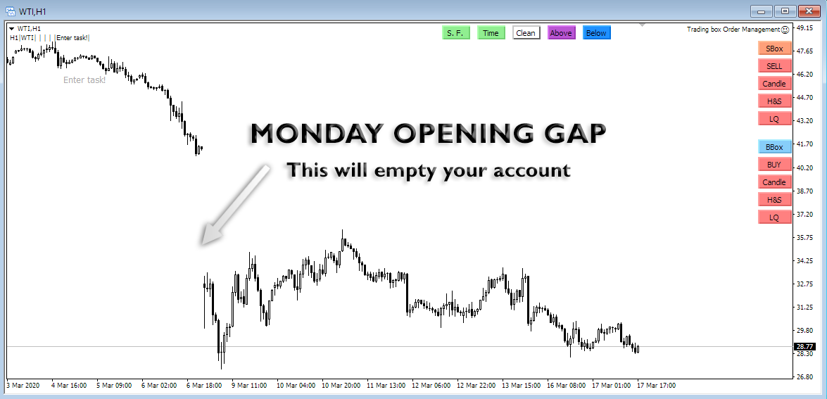 market opening gap