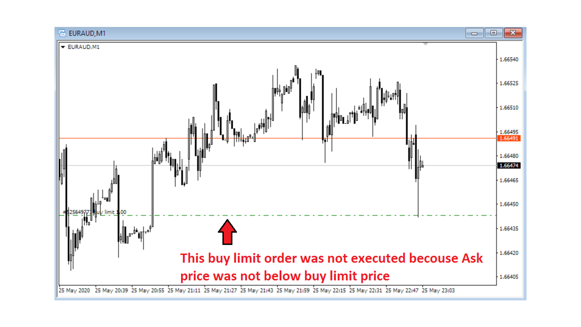 mt4 order execution bid ask price